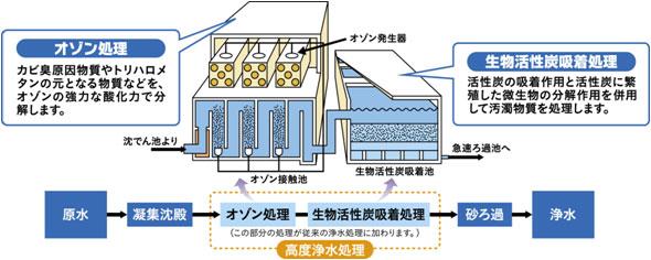 高度浄水処理についての写真